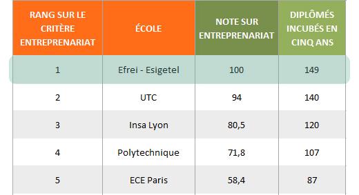 Classement-ecole-d-ingenieur-UN-entrepreneuriat-sc-520×283